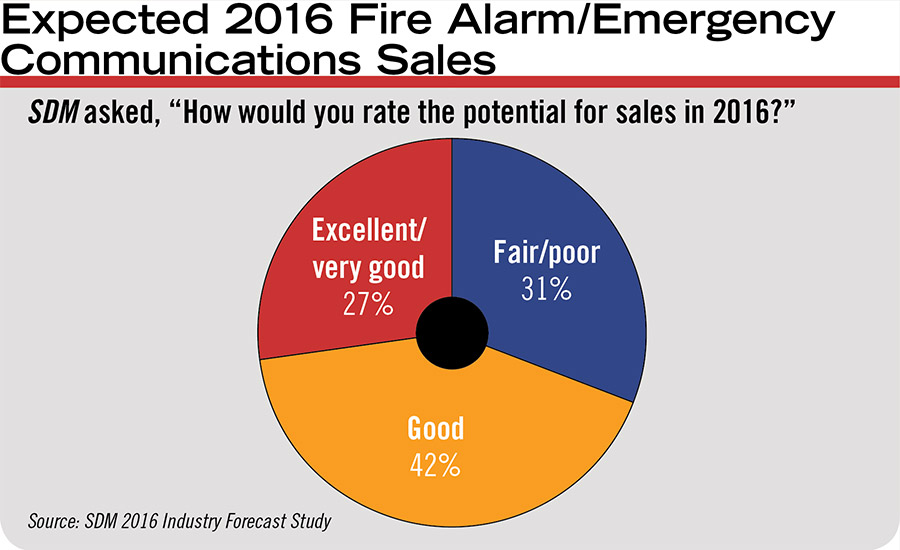 Expected 2016 Fire Alarm/Emergency Communications Sales