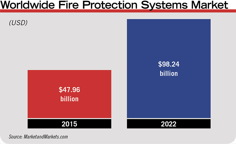 Worldwide Fire Protection Systems Market