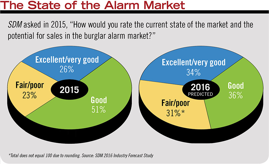 State of the Alarm Market