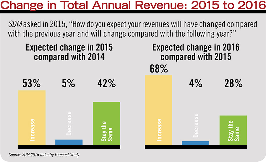 Change in Total Annual Revenue: 2015 to 2016