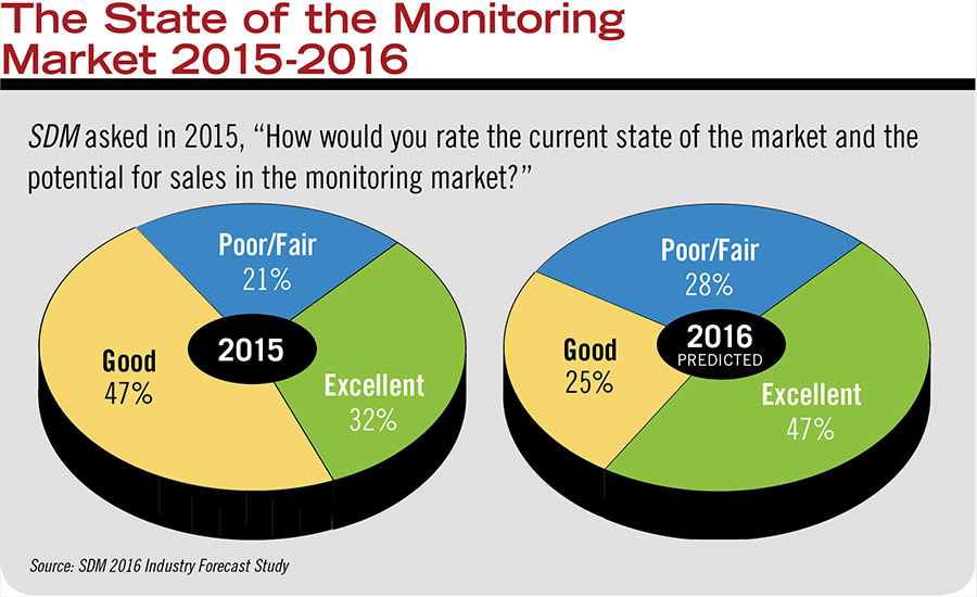 The State of the Monitoring Market 2015-2016