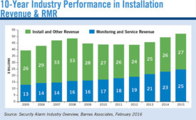 10-Year Industry Performance in Installation Revenue & RMR