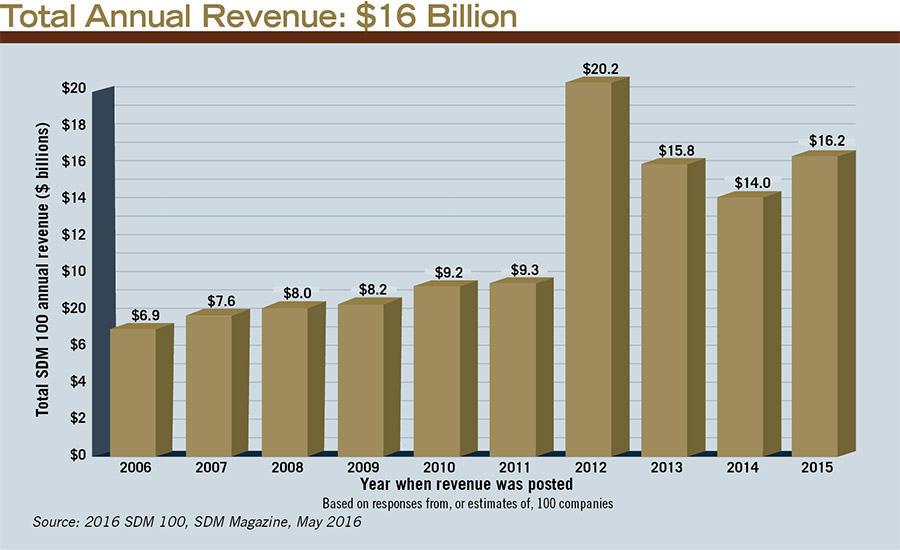 Total Annual Revenue: $16 Billion