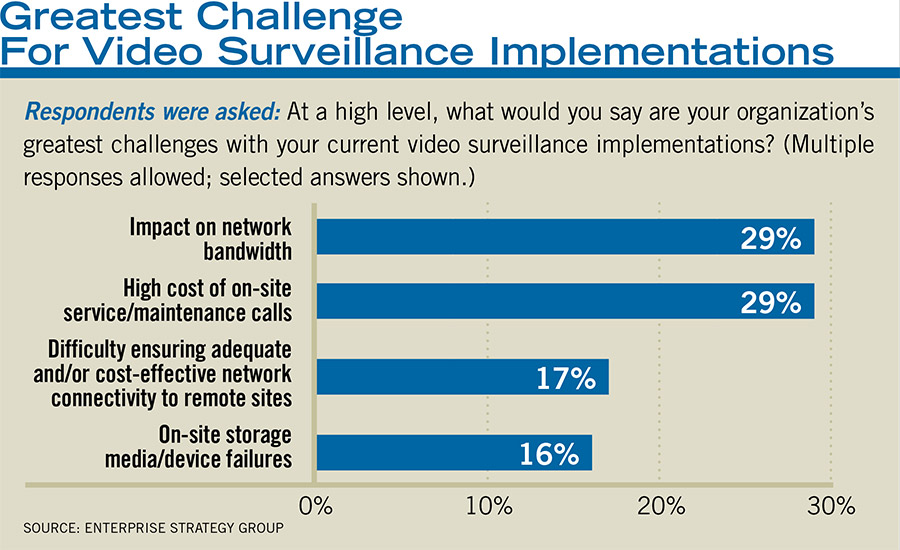 Greatest Challenge for Video Surveillance Implementations