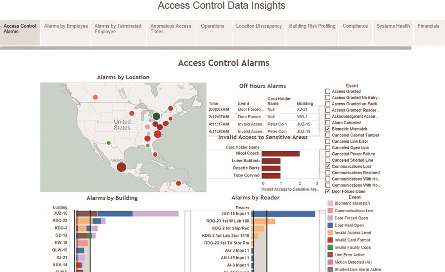This dashboard from Stanley Security is an overview of access control alarms