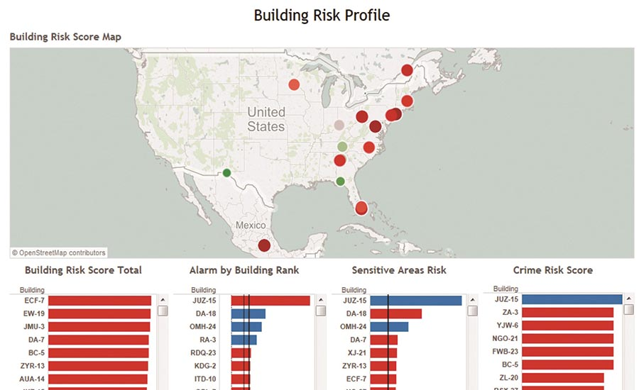 The Building Risk Profile Dashboard is dynamic and any component can