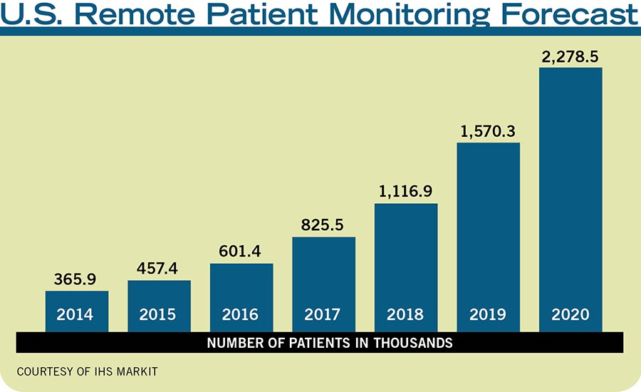 U.S. Remote Patient Monitoring Forecast