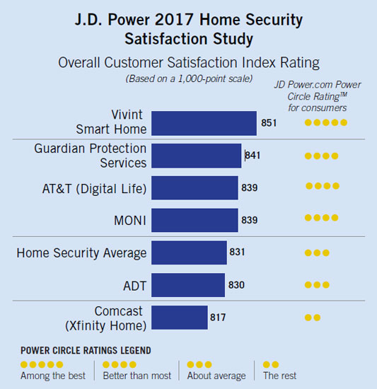 JD Power 2017 Home Security Satisfaction Study