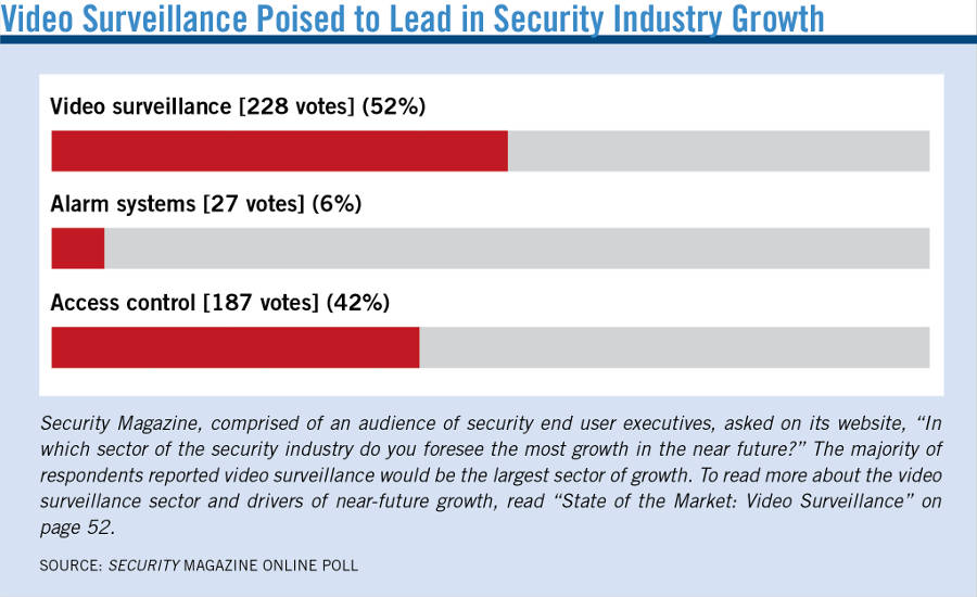 Video Surveillance Poised to Lead in Security Industry Growth