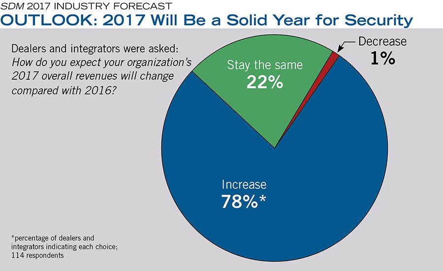 OUTLOOK: 2017 Will Be a Solid Year for Security