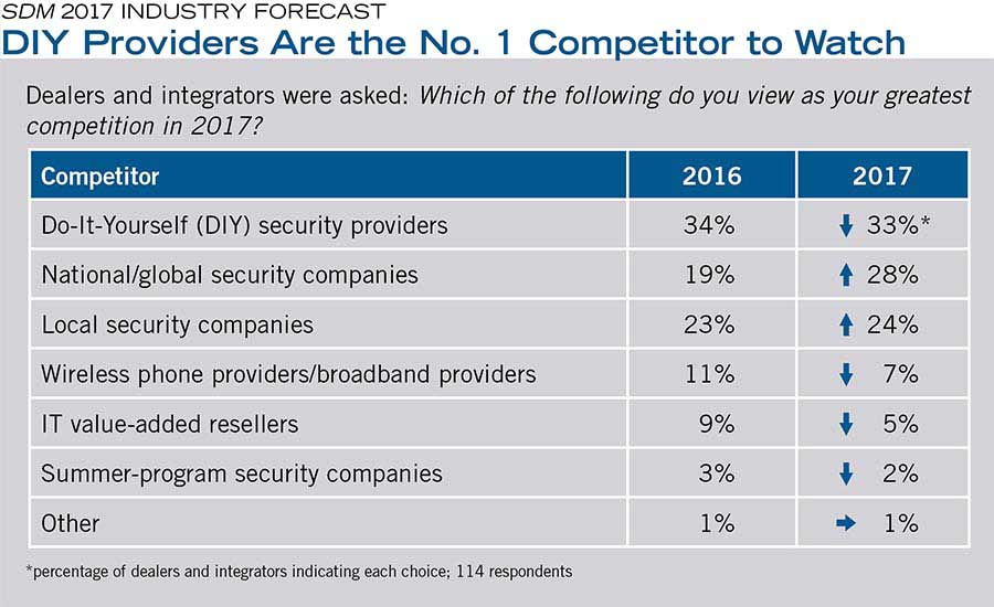 DIY Providers Are the No. 1 Competitor to Watch