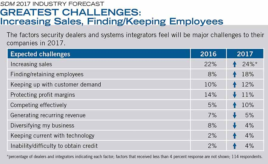 GREATEST CHALLENGES: Increasing Sales, Finding/Keeping Employees