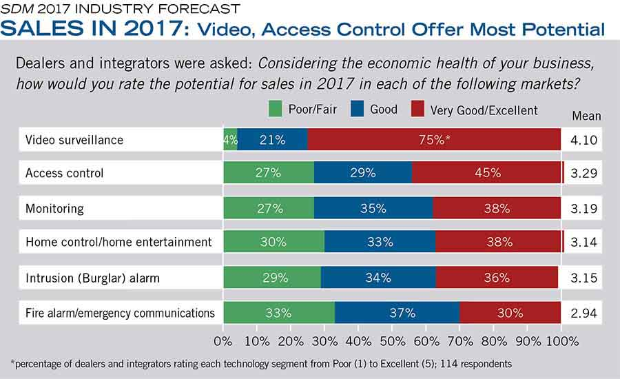 SALES IN 2017: Video, Access Control Offer Most Potential