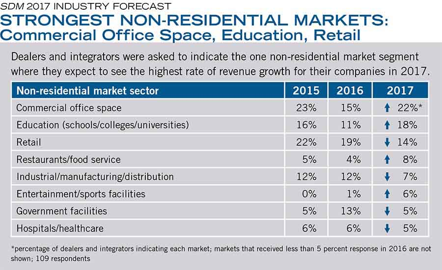 STRONGEST NON-RESIDENTIAL MARKETS: Commercial Office Space, Education, Retail