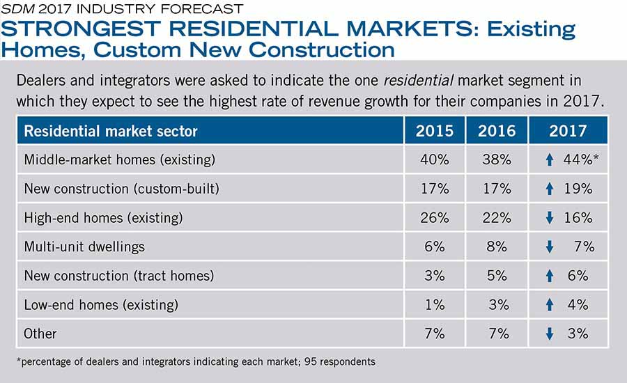 STRONGEST RESIDENTIAL MARKETS: Existing Homes, Custom New Construction