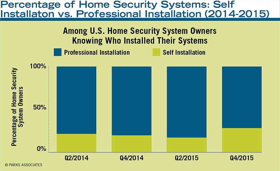 Percentage of Home Security Systems: Self Installaton vs. Professional Installation (2014-2015)