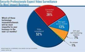 Security Professionals Expect Video Surveillance to Most Impact Business