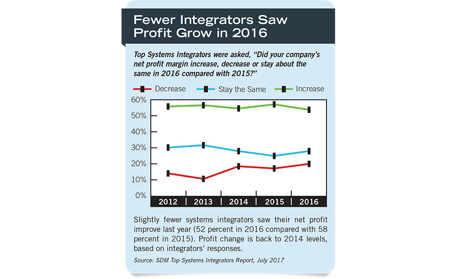 Fewer Integrators Saw Profit Grow in 2016