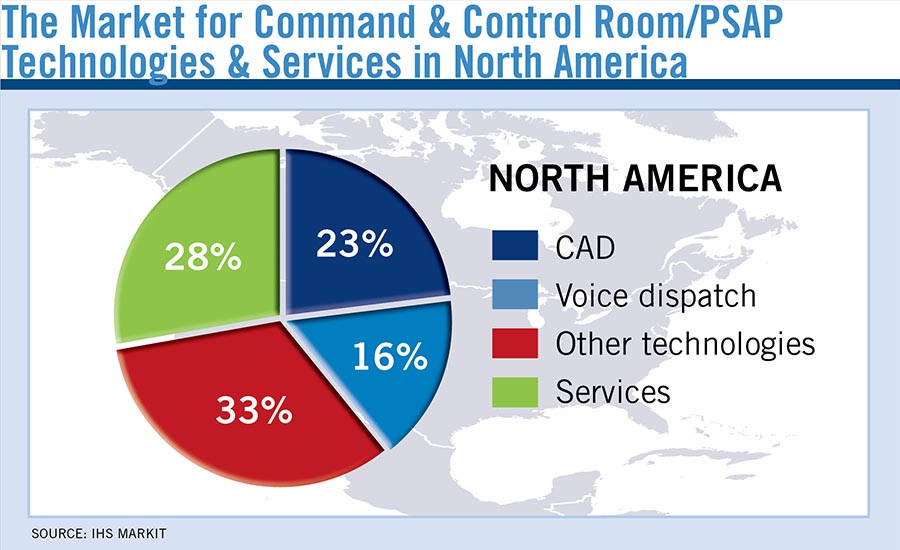 The Market for Command & Control Room/PSAP Technologies & Services in North America