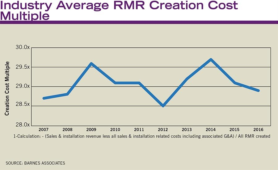 A dealer's need for capital is driven by the RMR creation cost multiple