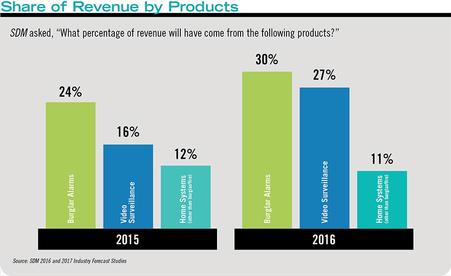 Share of Revenue by Products
