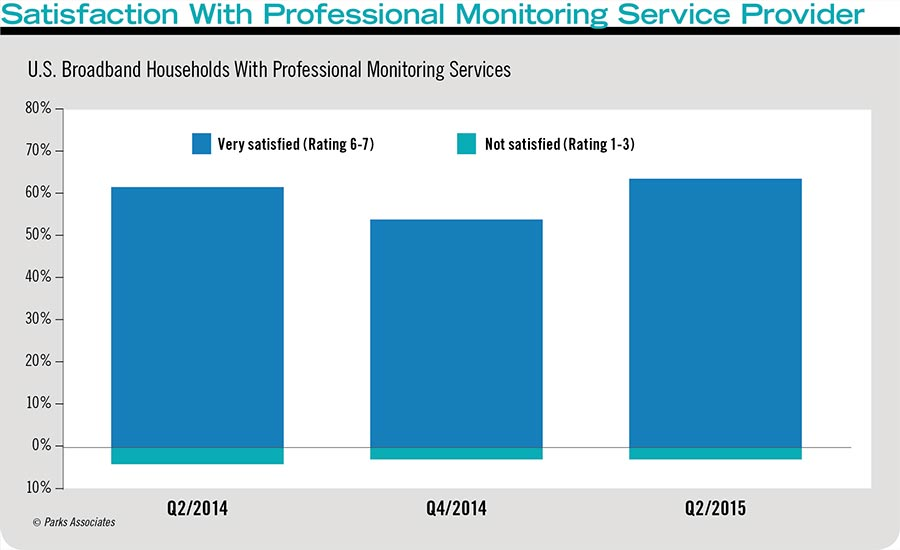 Satisfaction With Professional Monitoring Service Provider