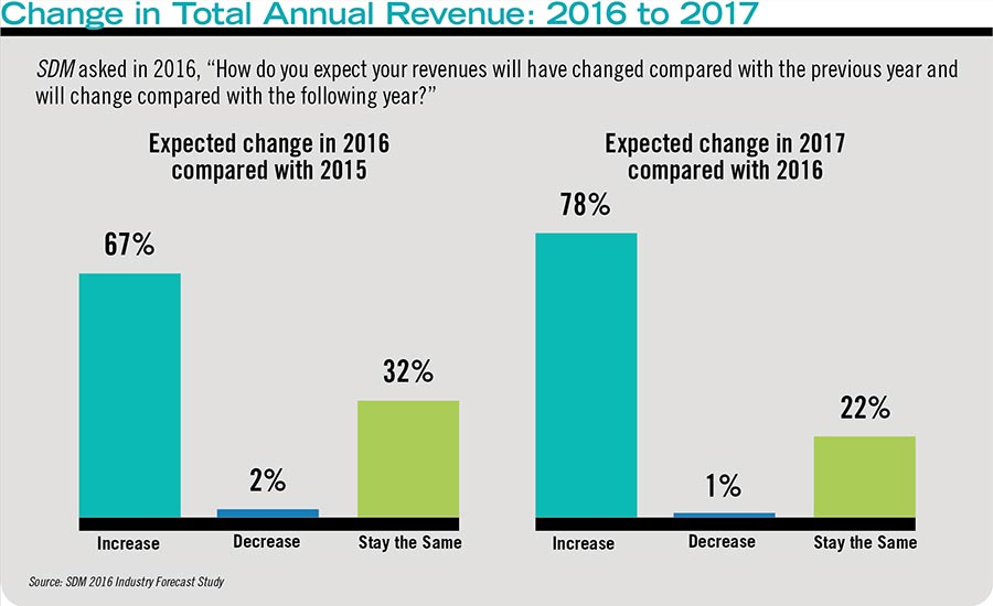 Change in Total Annual Revenue: 2016 to 2017