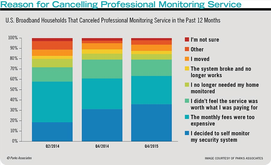 Reason for Cancelling Professional Monitoring Service