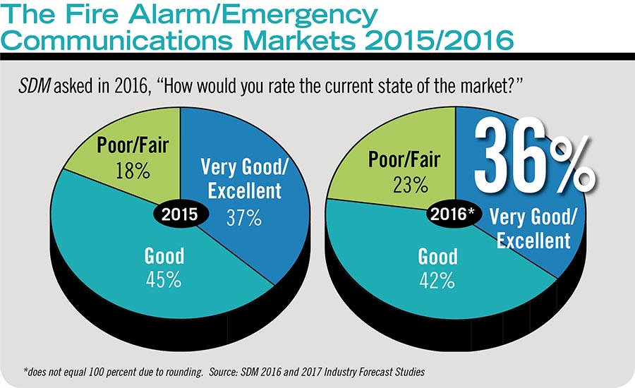 The Fire Alarm/Emergency Communications Markets 2015/2016
