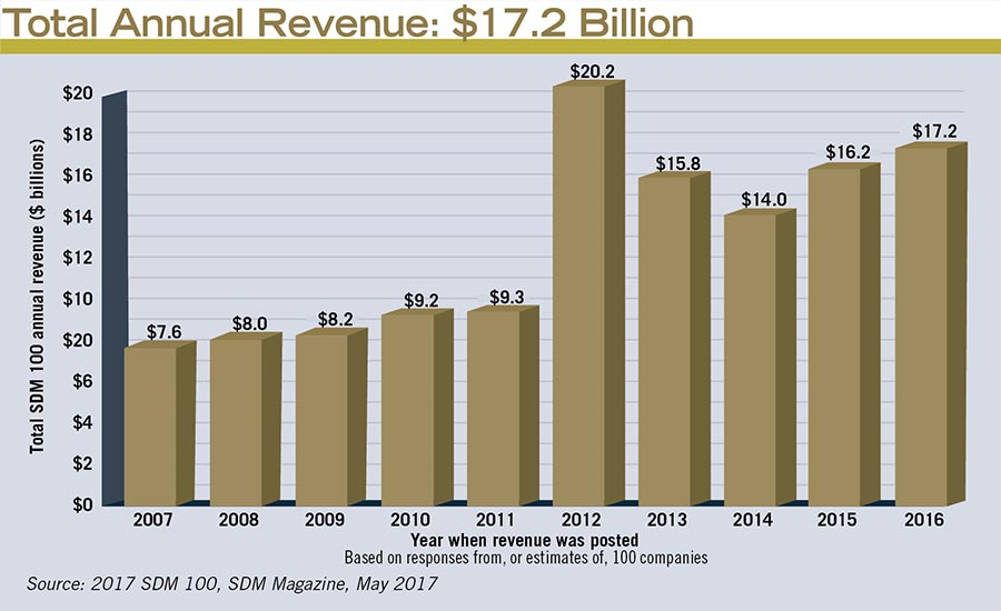 Total Annual Revenue: $17.2 Billion
