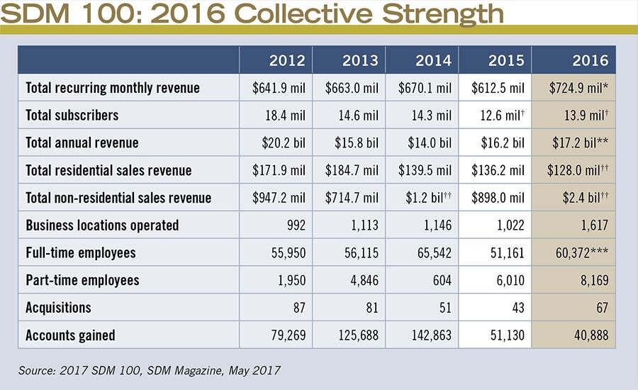 SDM 100: 2016 Collective Strength