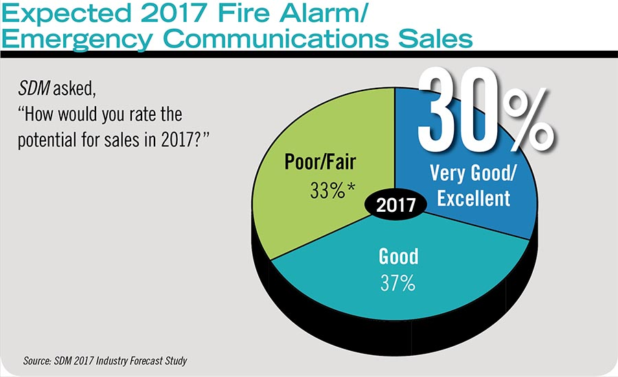 Expected 2017 Fire Alarm/Emergency Communications Sales
