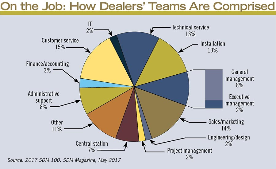 On the Job: How Dealers' Teams Are Comprised