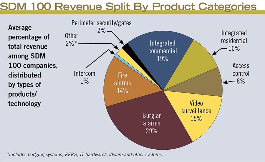 SDM 100 Revenue Split By Product Categories