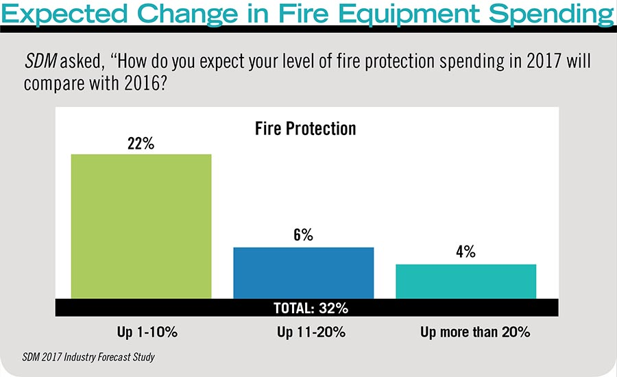 Expected Change in Fire Equipment Spending
