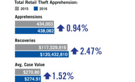 Retail Theft Apprehensions Chart SDM Magazine October 2017