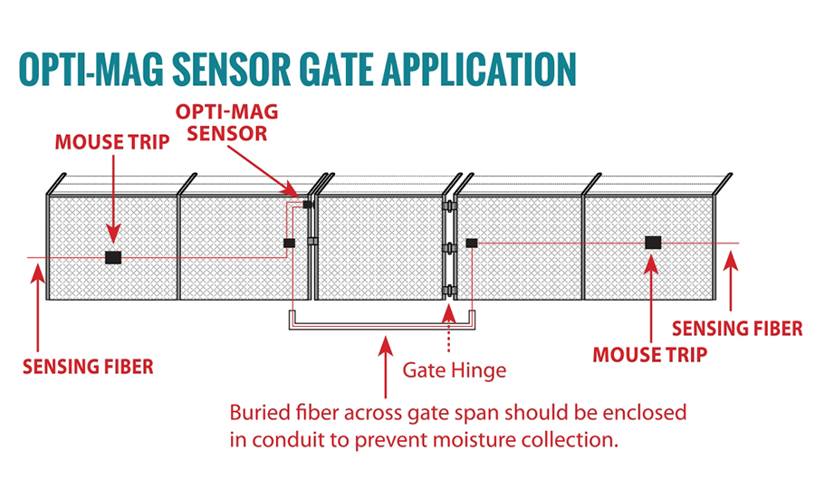 Fence alarm gate graphic 1  61518