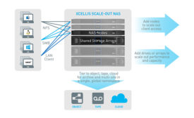 Quantum Xcellis Scale-out NAS - SDM Magazine