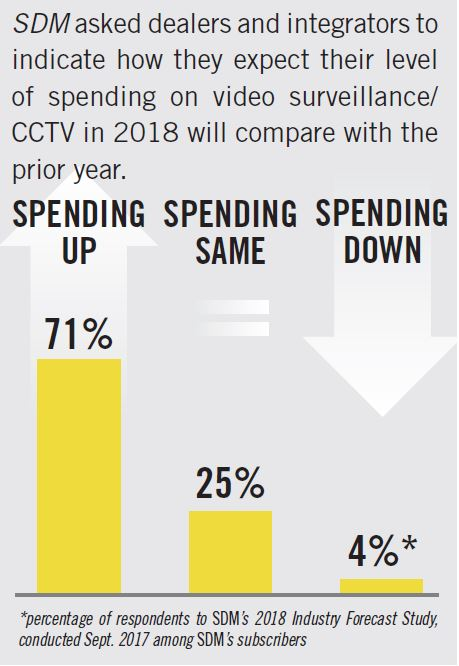 Video Surveillance Spending Outlook: Video Surveillance/CCTV - SDM