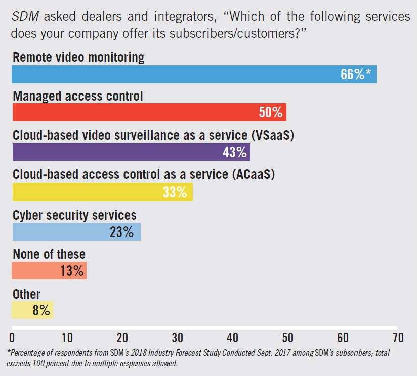 Video Surveillance 2018 Occurrence of Video-Based Services Among the Security Channel Chart - SDM