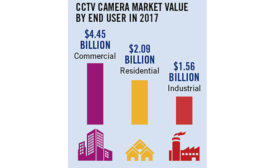 CCTV Camera Market Value 2017 Chart - SDM Magazine