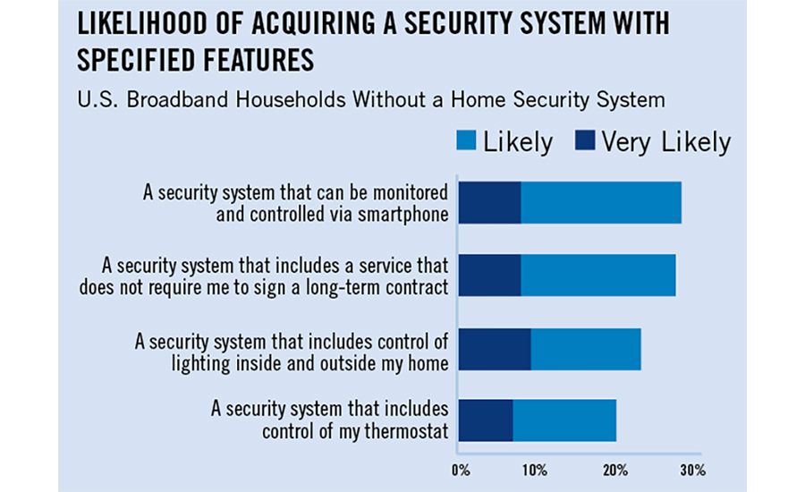 Households Want Contract-Free Interactive Services, Home Automation