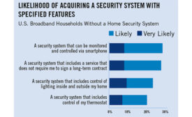 Households Want Contract-Free Interactive Services, Home Automation - Chart - SDM Magazine