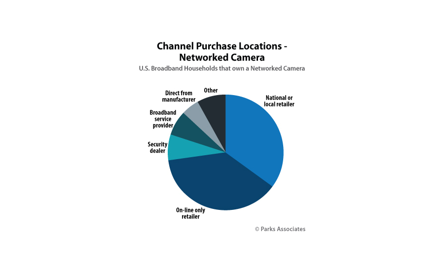 Chart-PA_Channel-Purchase-Location-Networked-Camera-Pie_350x400-1