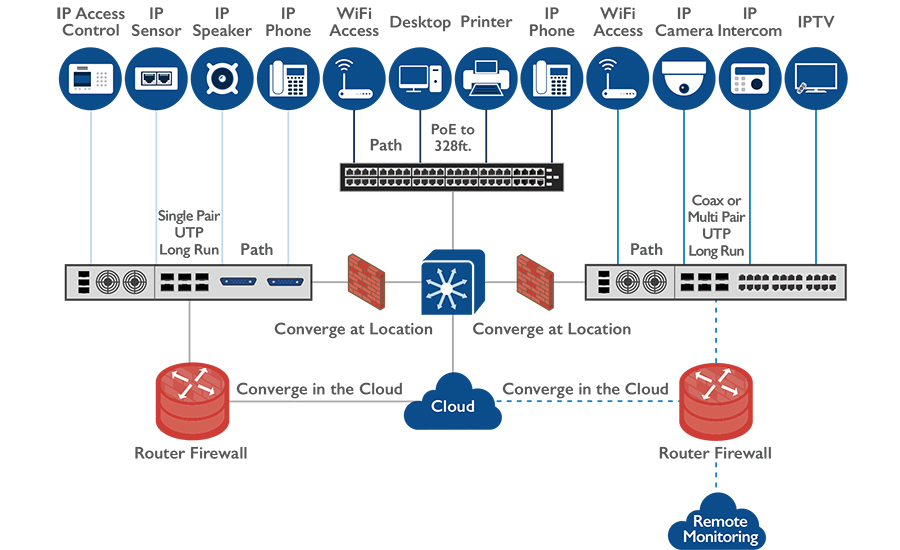 5 Top Network Design Considerations For Security