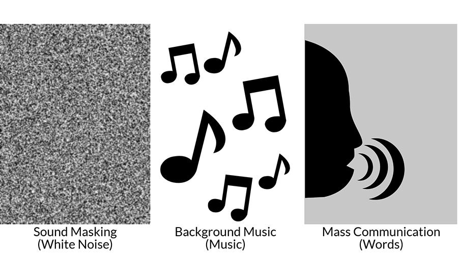 Sound masking background mass comm