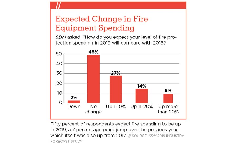 The Current Fire Alarm/Emergency Communications Markets Chart - SDM Magazine