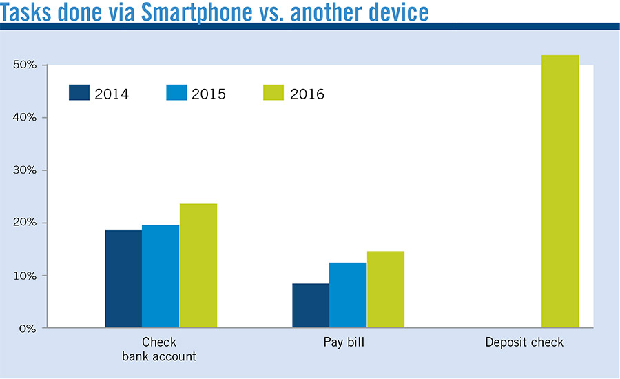 Tasks done via Smartphone vs. another device