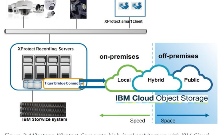 IBM's Storwize and Tiger Bridge Are Milestone Certified Solutions