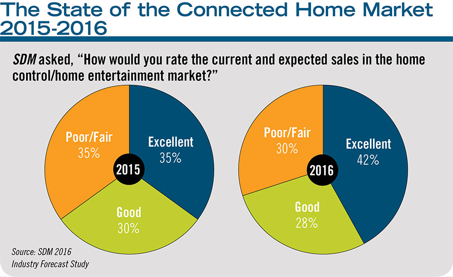 The State of the Connected Home Market 2015-2016